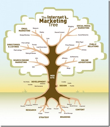web-marketing-tree